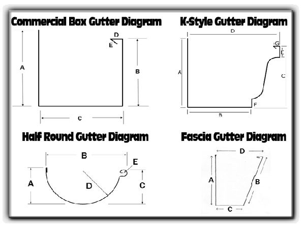diagrams of gutters